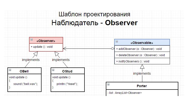Design example patterns java