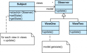 Related image with event handling in java swing